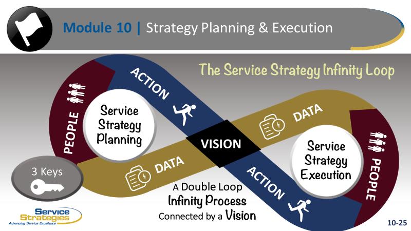 Strategy Infinity Loop